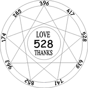 The Solfeggio Frequencies     Miracles & Inspiration